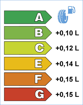 Европейски етикет за автомобилни гуми