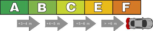 Etichetă europeană pentru anvelope auto